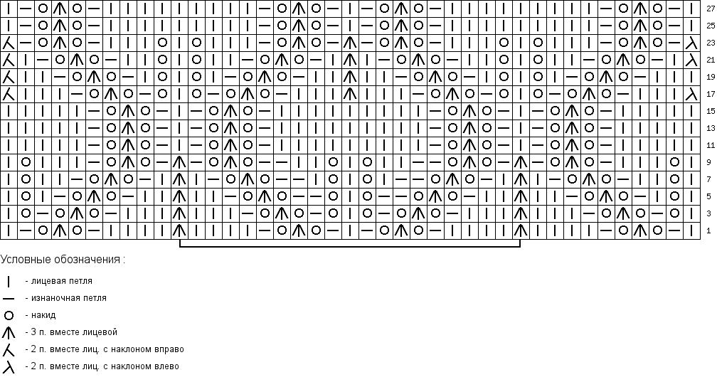 Схемы вязания спицами  фото с описание и видео курсы
